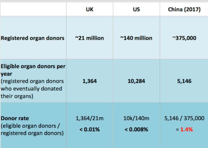 臓器ドナーの登録者数と有資格者数