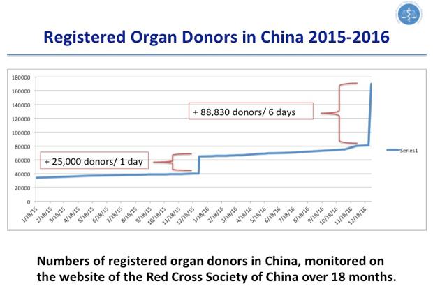 図 1: 中国の臓器ドナー登録者